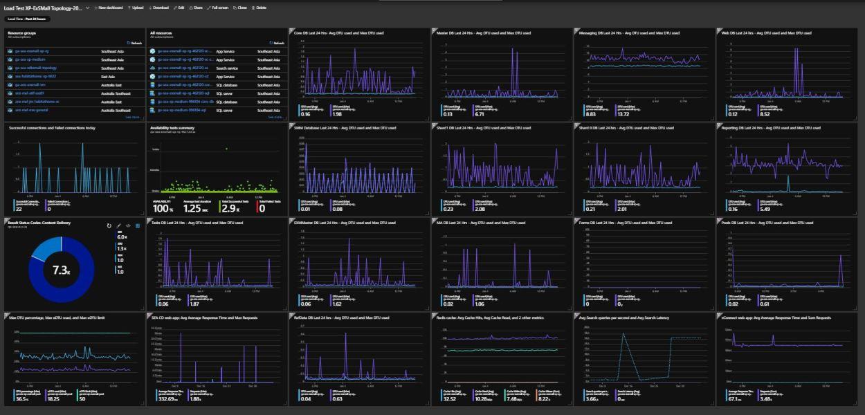 Monitoring Sitecore Topology on Azure – Azure Metrics, App